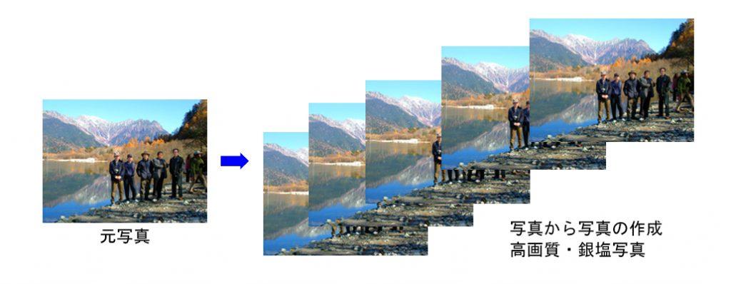 写真の複製
