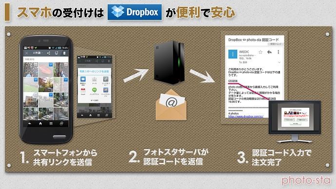 photo-sta dropbox連携
